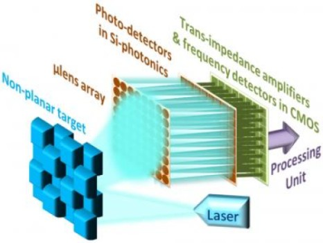 This is a conceptual vision for an integrated 3D camera with multiple pixels using the FMCW laser source. Credit: Behnam Behroozpour